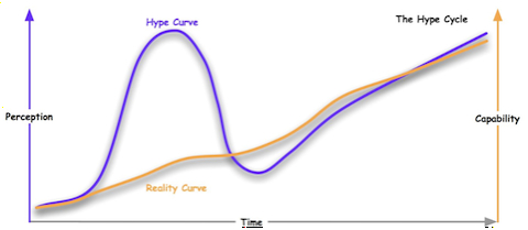 Hype Cycle-1