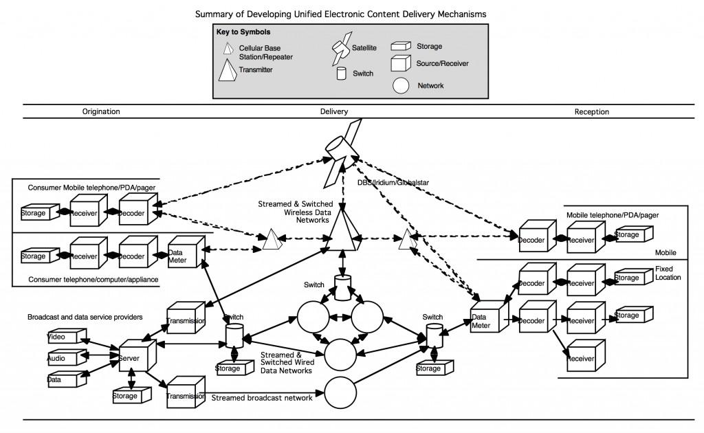 1997 Convergence diagram