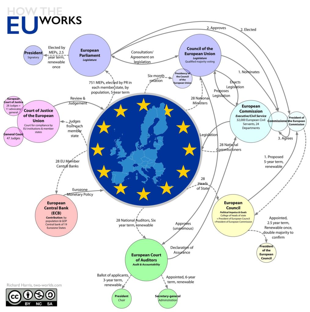 How the EU works: infographic