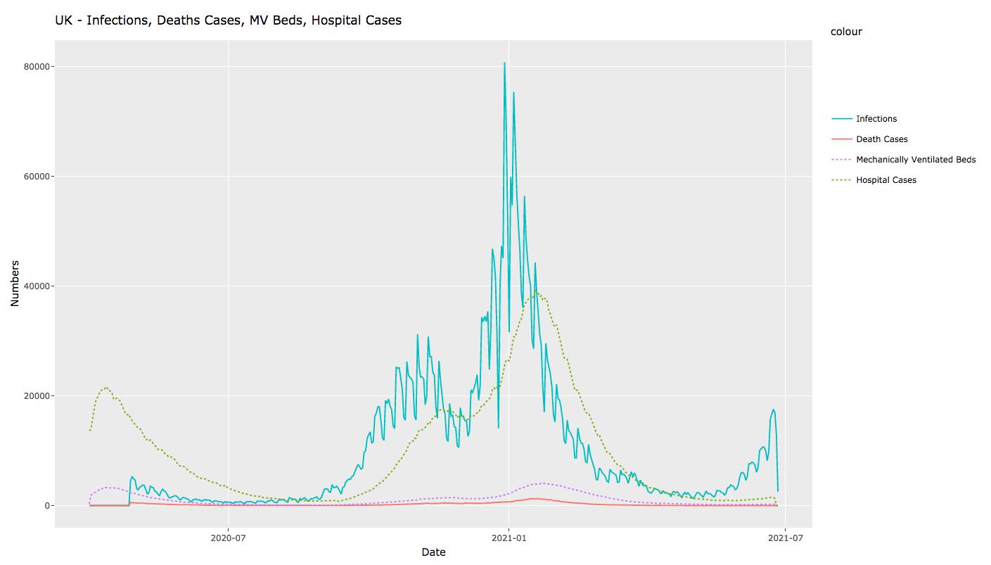 2021-06-28 UK cases vs hospitalisation, ICU (MV) admissions and deaths