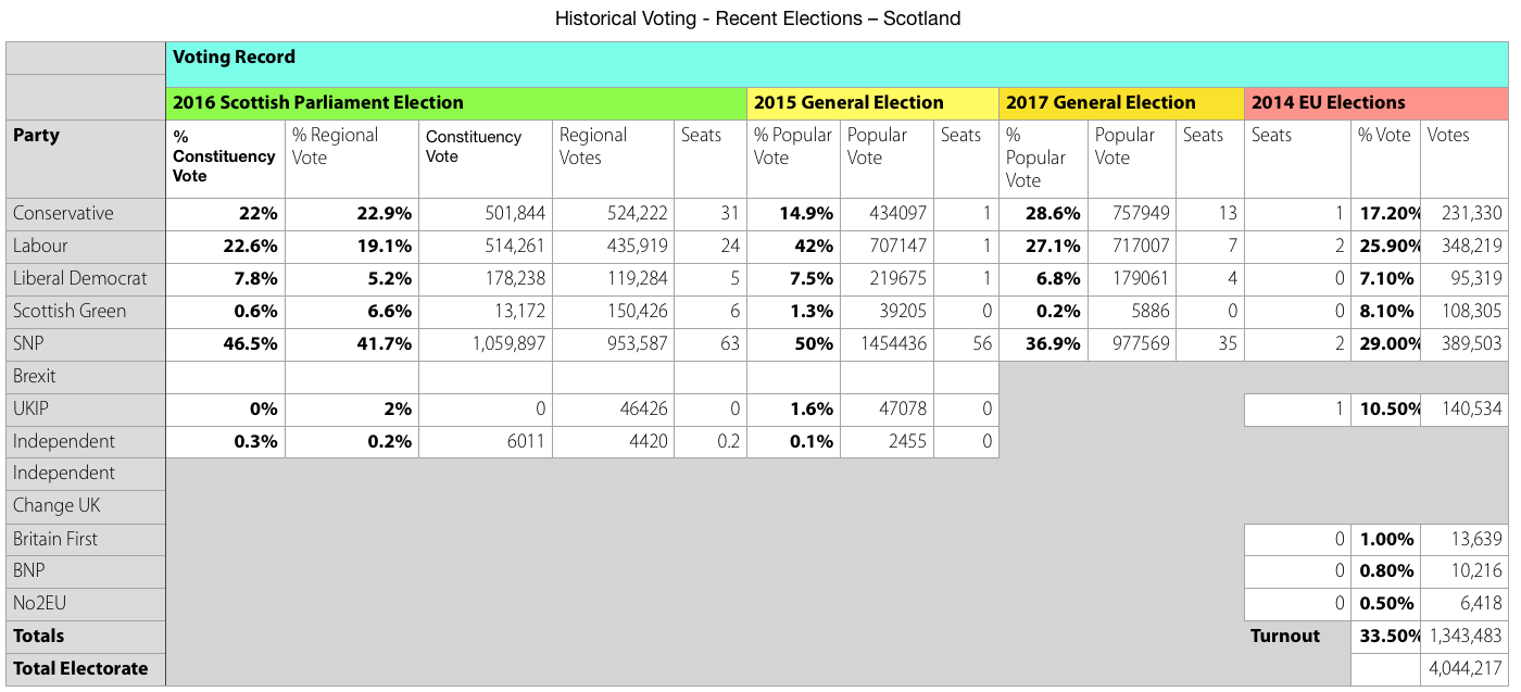 Historical Voting in Scotland