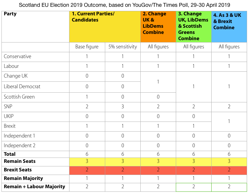 Predicted outcome from YouGov Figures